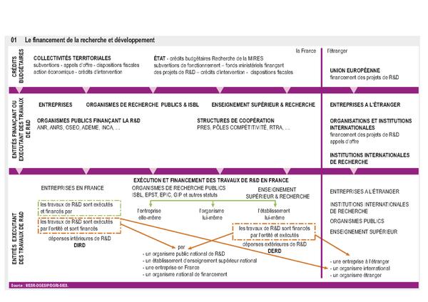 Le financement Recherche et Développement